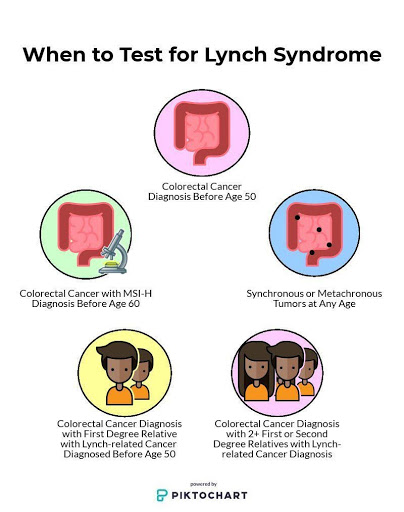 Universal Tumor Testing for Lynch Syndrome Why Does it Matter